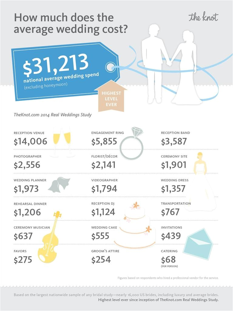 What is the Average Price for Wedding Invitations Average Wedding Cost Hits National All Time High Of 31 213