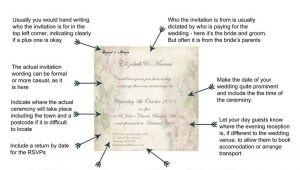 What Goes On A Wedding Invitation Wedding Invitation Wording